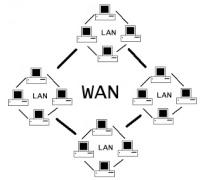 Apa yang dimaksut dengan jaringan LAN,MAN,WAN - Komputer ...